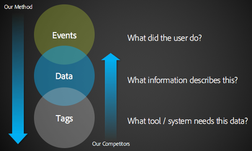 third-party data | Digital Data Tactics